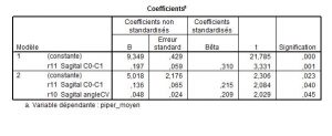 Analysemultivariance2-orthodontie-drelafond