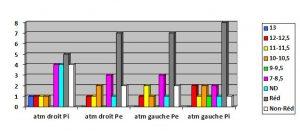 Graphiqueâge4-orthodontie-drelafond