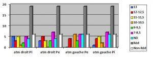Graphiqueâge5-orthodontie-drelafond