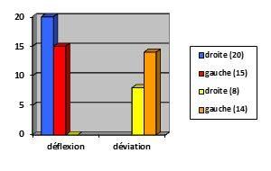 Graphique12-orthodontie-drelafond