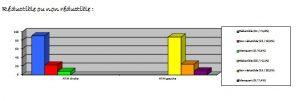 Graphique33-orthodontie-drelafond