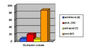 Graphique5-orthodontie-drelafond
