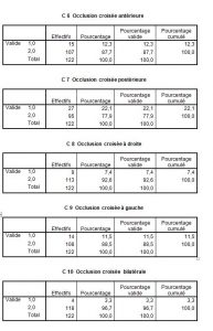 Listefréquence4-orthodontie-drelafond
