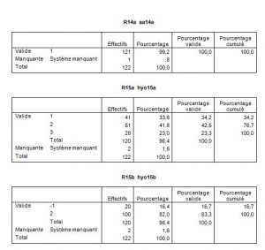 Listefréquence53-orthodontie-drelafond
